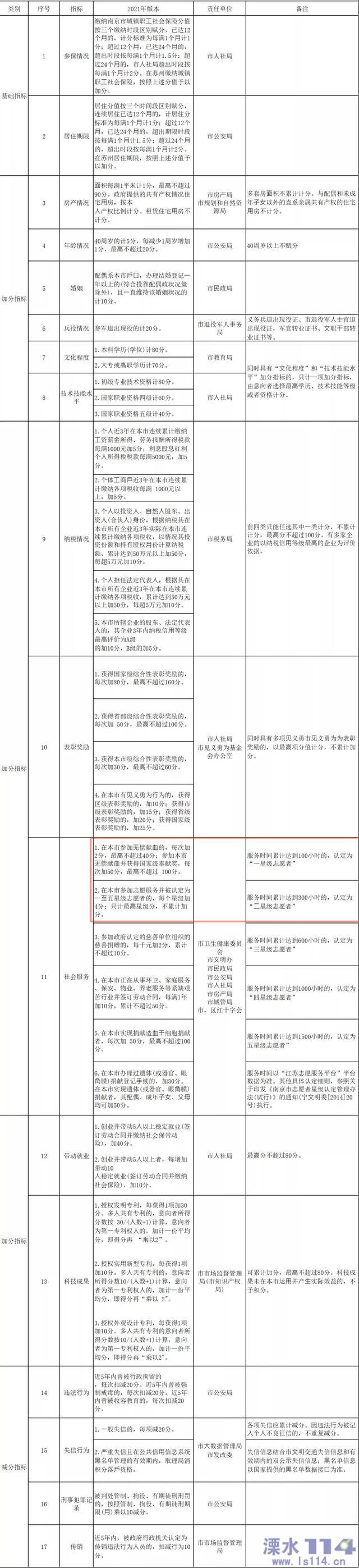 南京积分落户新办法9月起施行 献血最高可加100分